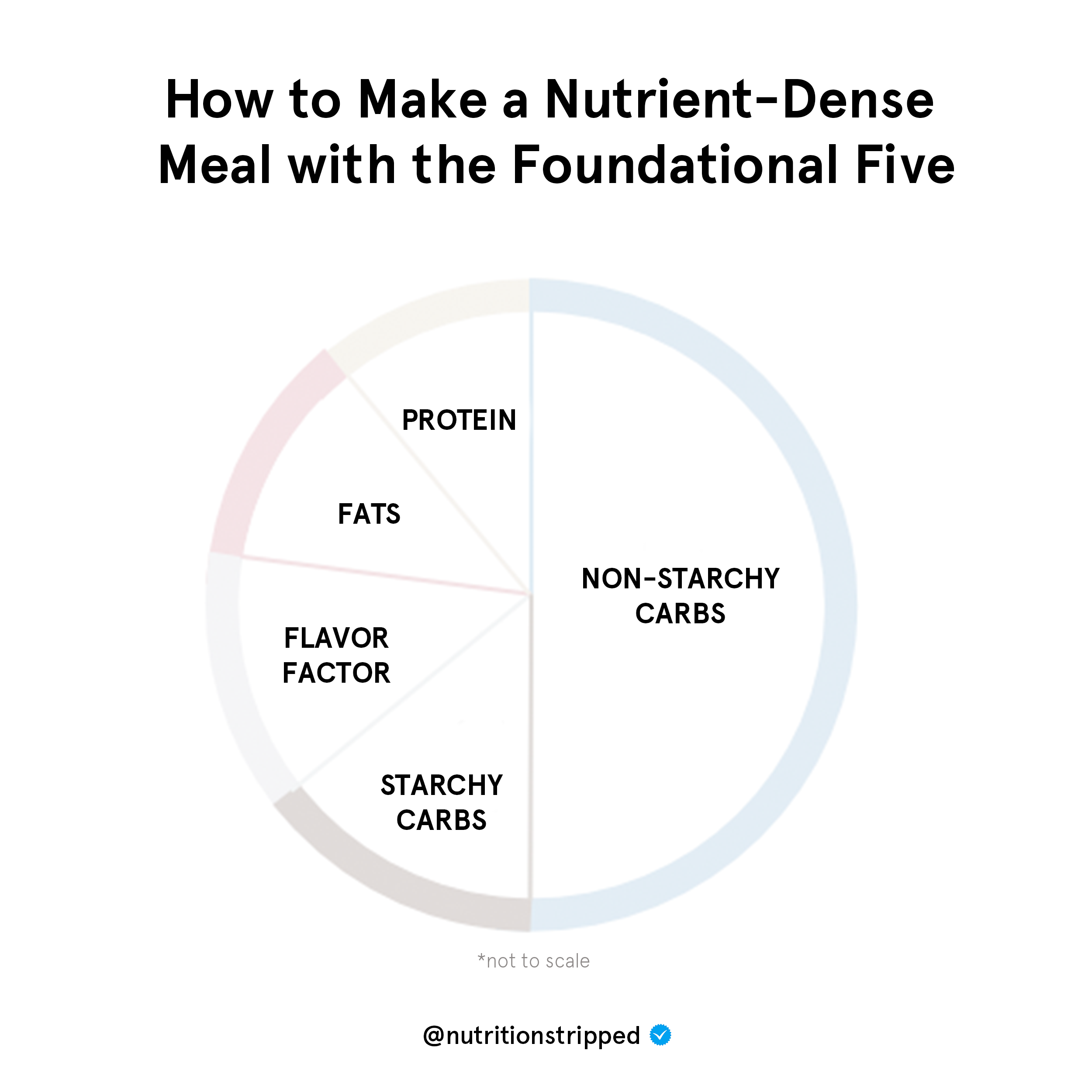 Nutrition Stripped Foundational Five